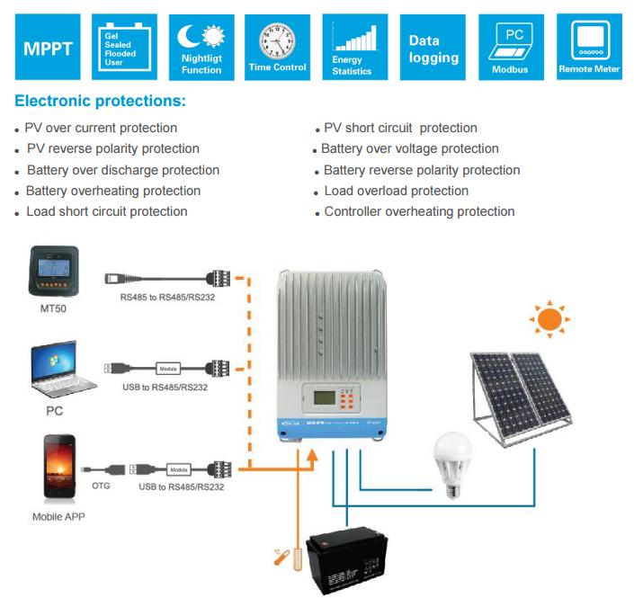 45A IT4415ND MPPT Solar charge controller 12V/24V/36V/48V